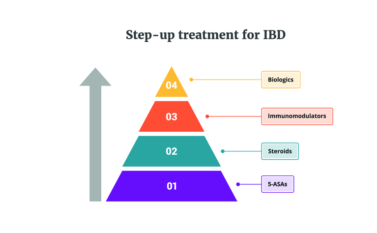 Step-up treatment pathway for Crohn's disease & ulcerative colitis